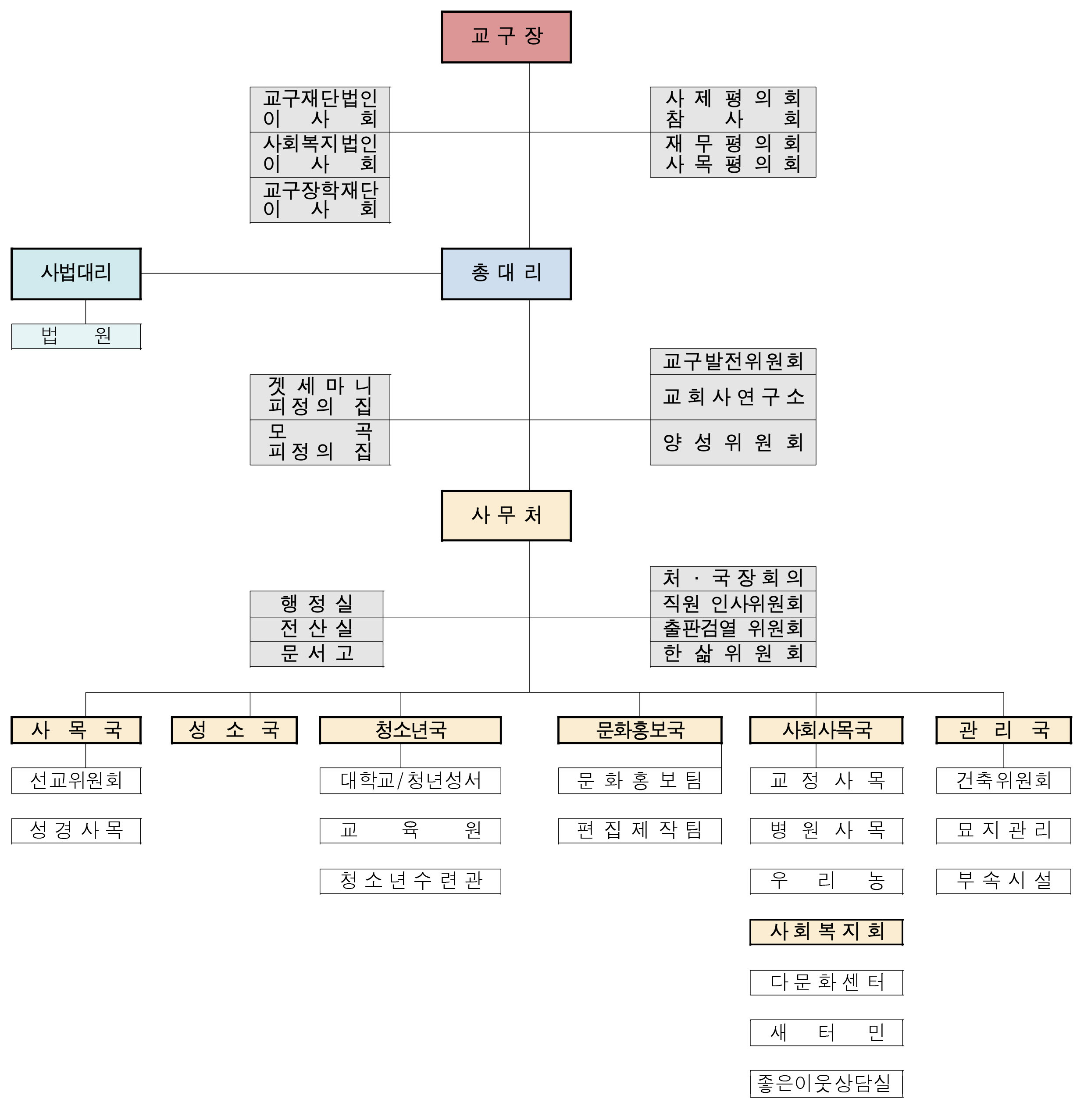 1. 춘천교구 조직도.jpg